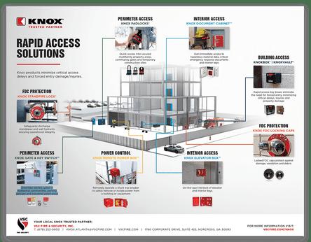 Knox Ecosystem